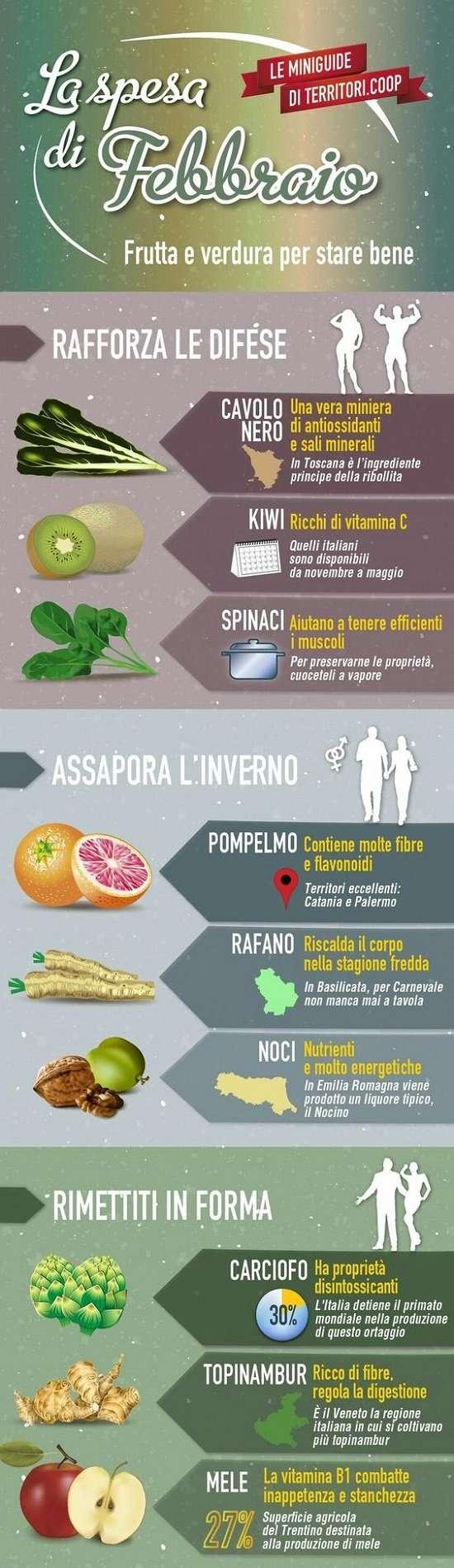 LA SPESA DI FEBBRAIO infografica
